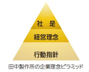田中製作所企業理念